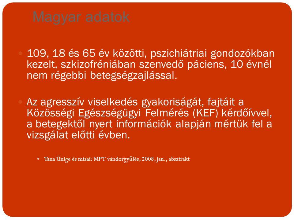 Magyar adatok 109, 18 és 65 év közötti, pszichiátriai gondozókban kezelt, szkizofréniában szenvedő páciens, 10 évnél nem régebbi betegségzajlással. Az