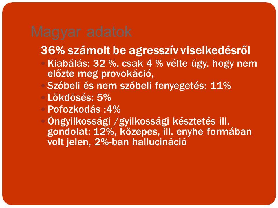 Magyar adatok 36% számolt be agresszív viselkedésről Kiabálás: 32 %, csak 4 % vélte úgy, hogy nem előzte meg provokáció, Szóbeli és nem szóbeli fenyeg