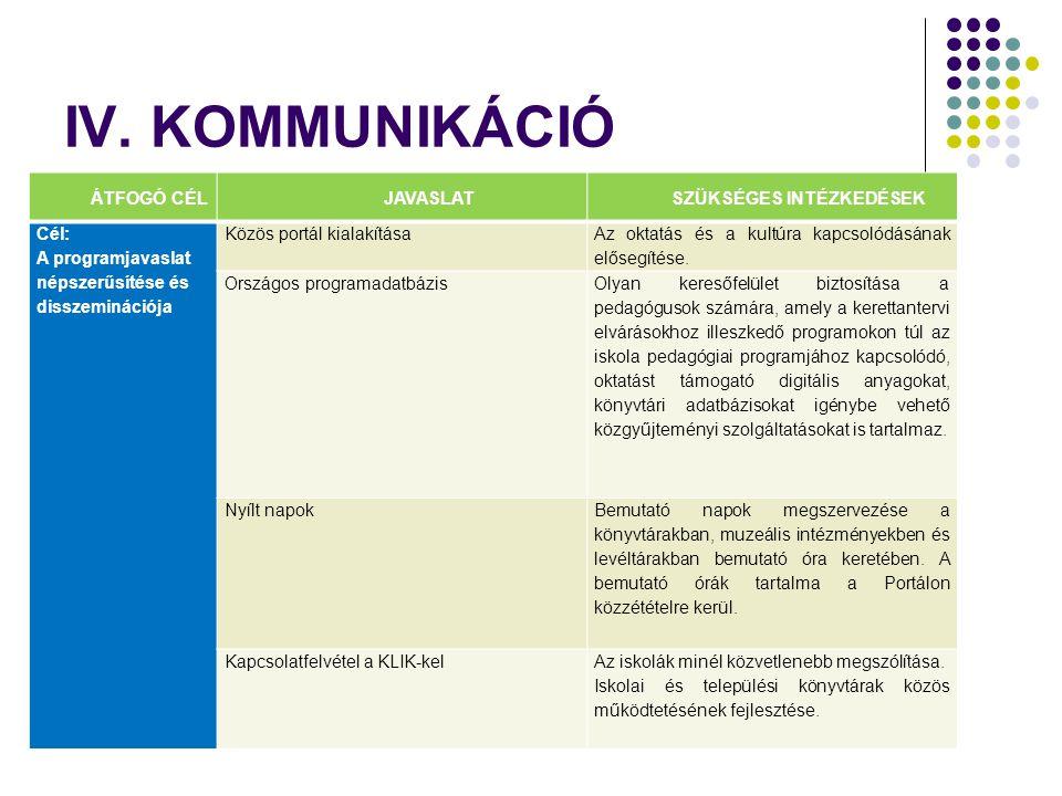 IV. KOMMUNIKÁCIÓ ÁTFOGÓ CÉLJAVASLATSZÜKSÉGES INTÉZKEDÉSEK Cél: A programjavaslat népszerűsítése és disszeminációja Közös portál kialakítása Az oktatás