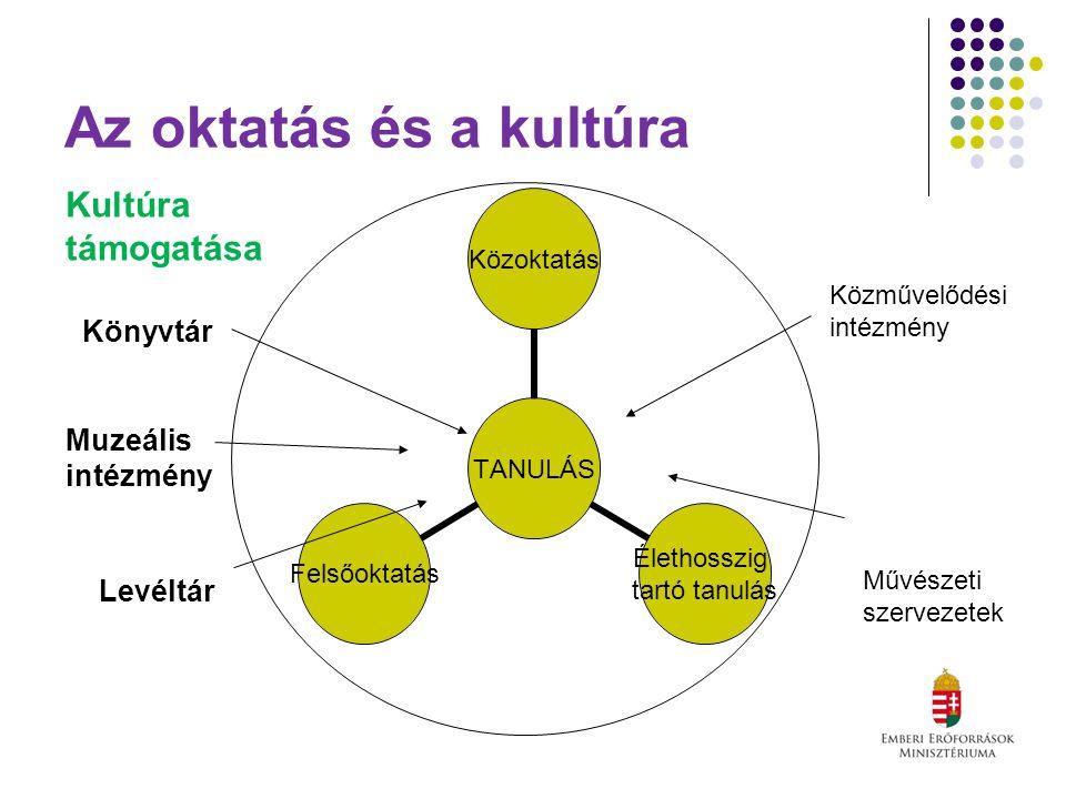Az oktatás és a kultúra TANULÁS Közoktatás Élethosszig tartó tanulás Felsőoktatás Kultúra támogatása Könyvtár Muzeális intézmény Levéltár Közművelődési intézmény Művészeti szervezetek