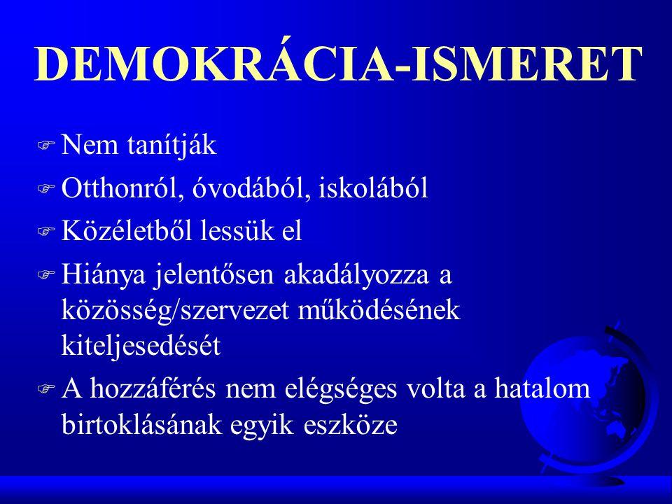 DEMOKRÁCIA-ISMERET F Nem tanítják F Otthonról, óvodából, iskolából F Közéletből lessük el F Hiánya jelentősen akadályozza a közösség/szervezet működés
