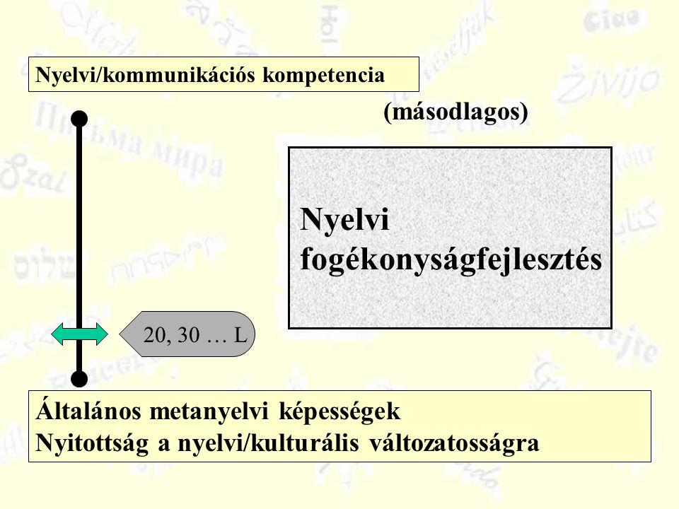 Általános metanyelvi képességek Nyitottság a nyelvi/kulturális változatosságra Nyelvi/kommunikációs kompetencia 20, 30 … L (másodlagos) Nyelvi fogékonyságfejlesztés