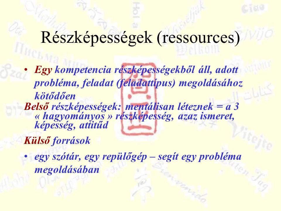 Részképességek (ressources) Egy kompetencia részképességekből áll, adott probléma, feladat (feladattípus) megoldásához kötődően Belső részképességek: mentálisan léteznek = a 3 « hagyományos » részképesség, azaz ismeret, képesség, attitűd Külső források egy szótár, egy repülőgép – segít egy probléma megoldásában