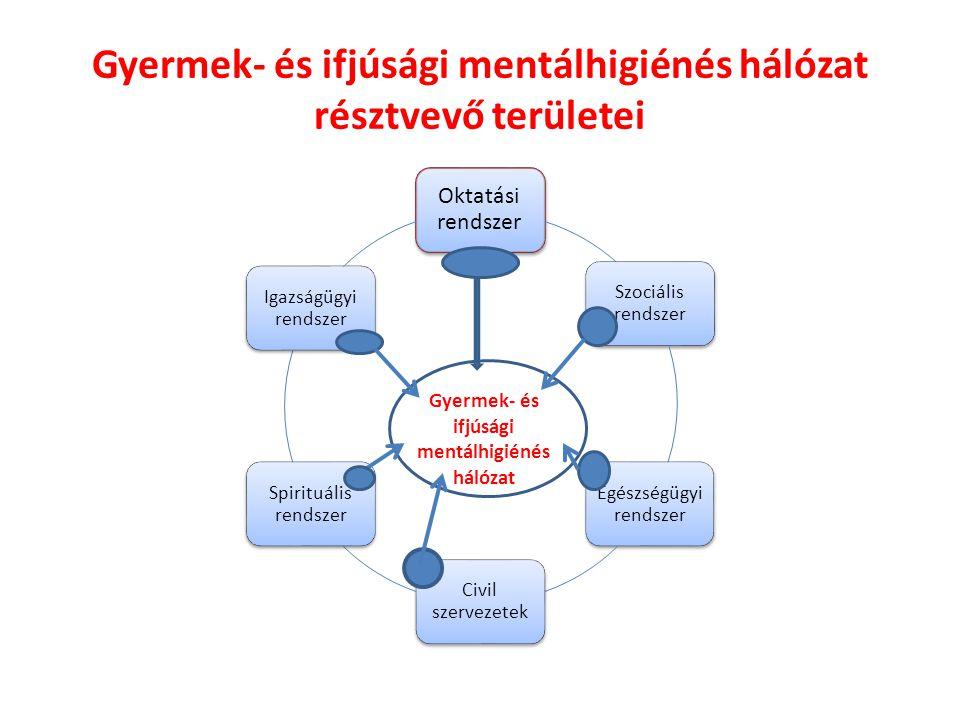 Gyermek- és ifjúsági mentálhigiénés hálózat résztvevő területei Oktatási rendszer Szociális rendszer Egészségügyi rendszer Civil szervezetek Spirituál