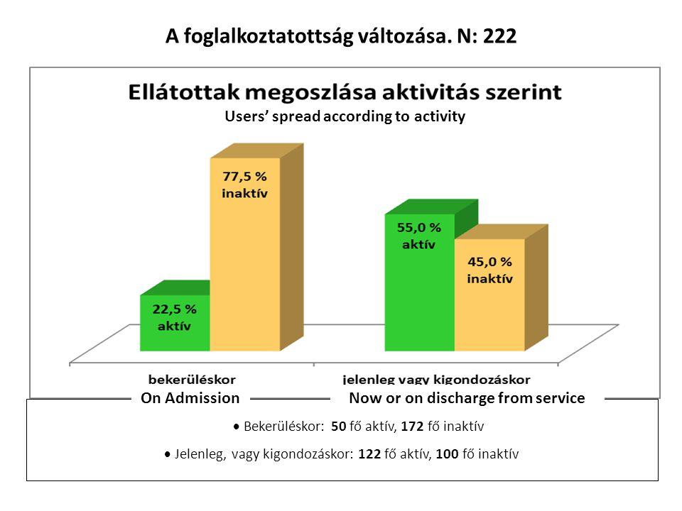 A foglalkoztatottság változása. N: 222  Bekerüléskor: 50 fő aktív, 172 fő inaktív  Jelenleg, vagy kigondozáskor: 122 fő aktív, 100 fő inaktív Users'