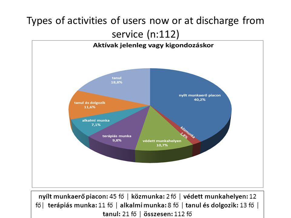 nyílt munkaerő piacon: 45 fő | közmunka: 2 fő | védett munkahelyen: 12 fő| terápiás munka: 11 fő | alkalmi munka: 8 fő | tanul és dolgozik: 13 fő | tanul: 21 fő | összesen: 112 fő Types of activities of users now or at discharge from service (n:112)