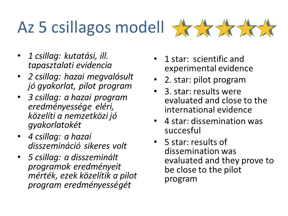 Az 5 csillagos modell 1 csillag: kutatási, ill. tapasztalati evidencia 2 csillag: hazai megvalósult jó gyakorlat, pilot program 3 csillag: a hazai pro