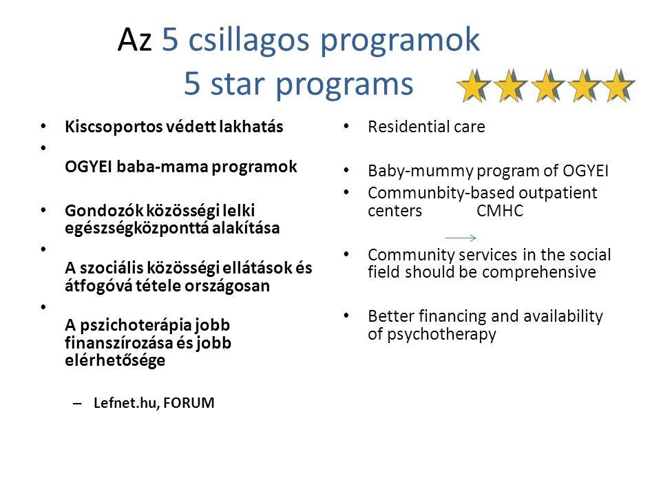 Az 5 csillagos programok 5 star programs Kiscsoportos védett lakhatás OGYEI baba-mama programok Gondozók közösségi lelki egészségközponttá alakítása A szociális közösségi ellátások és átfogóvá tétele országosan A pszichoterápia jobb finanszírozása és jobb elérhetősége – Lefnet.hu, FORUM Residential care Baby-mummy program of OGYEI Communbity-based outpatient centers CMHC Community services in the social field should be comprehensive Better financing and availability of psychotherapy
