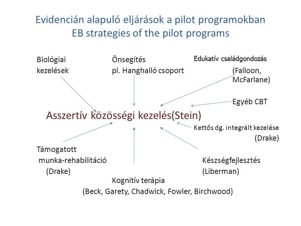 Evidencián alapuló eljárások a pilot programokban EB strategies of the pilot programs Biológiai Önsegítés kezelések pl. Hanghalló csoport(Falloon, McF