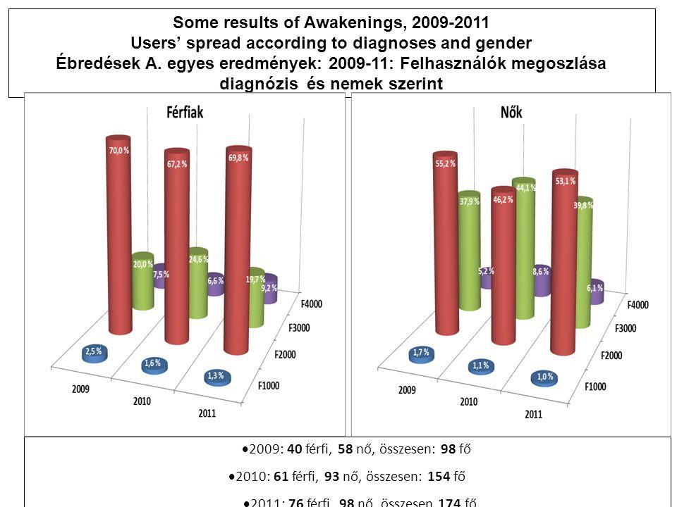 Some results of Awakenings, 2009-2011 Users' spread according to diagnoses and gender Ébredések A. egyes eredmények: 2009-11: Felhasználók megoszlása