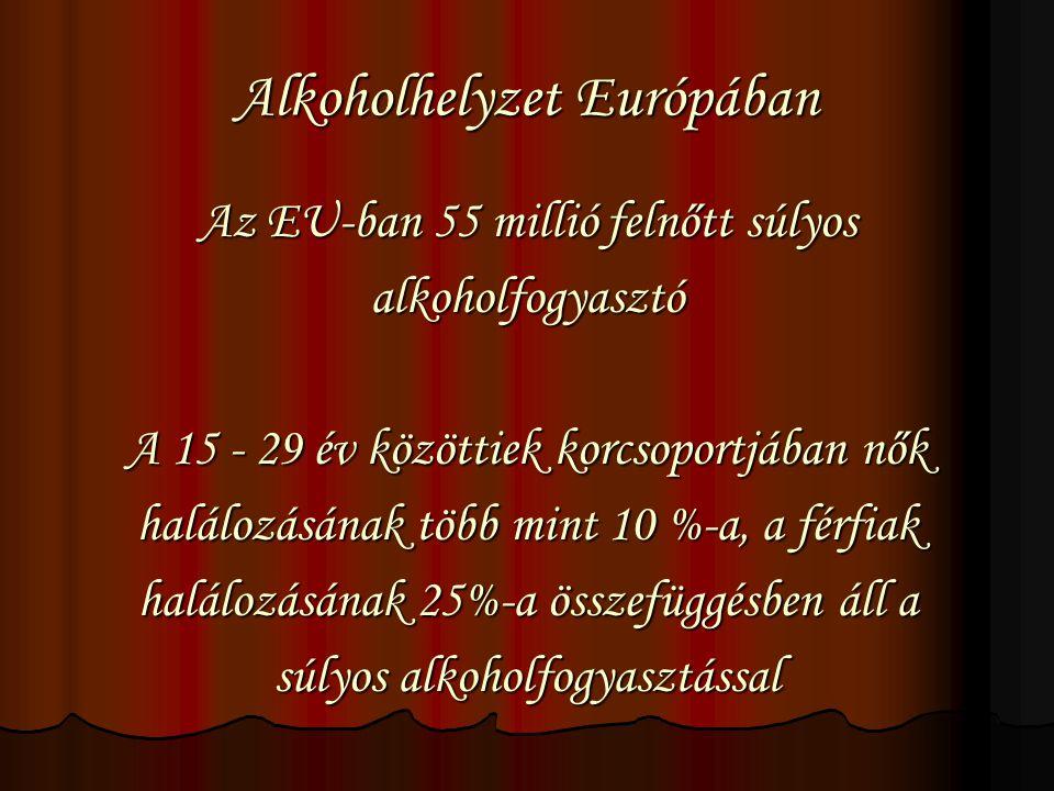 Alkoholhelyzet Európában Az EU-ban 55 millió felnőtt súlyos alkoholfogyasztó A 15 - 29 év közöttiek korcsoportjában nők halálozásának több mint 10 %-a