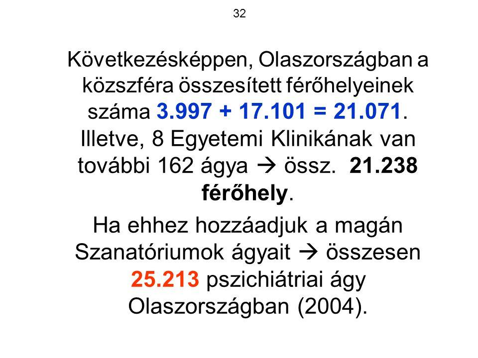 32 Következésképpen, Olaszországban a közszféra összesített férőhelyeinek száma 3.997 + 17.101 = 21.071.