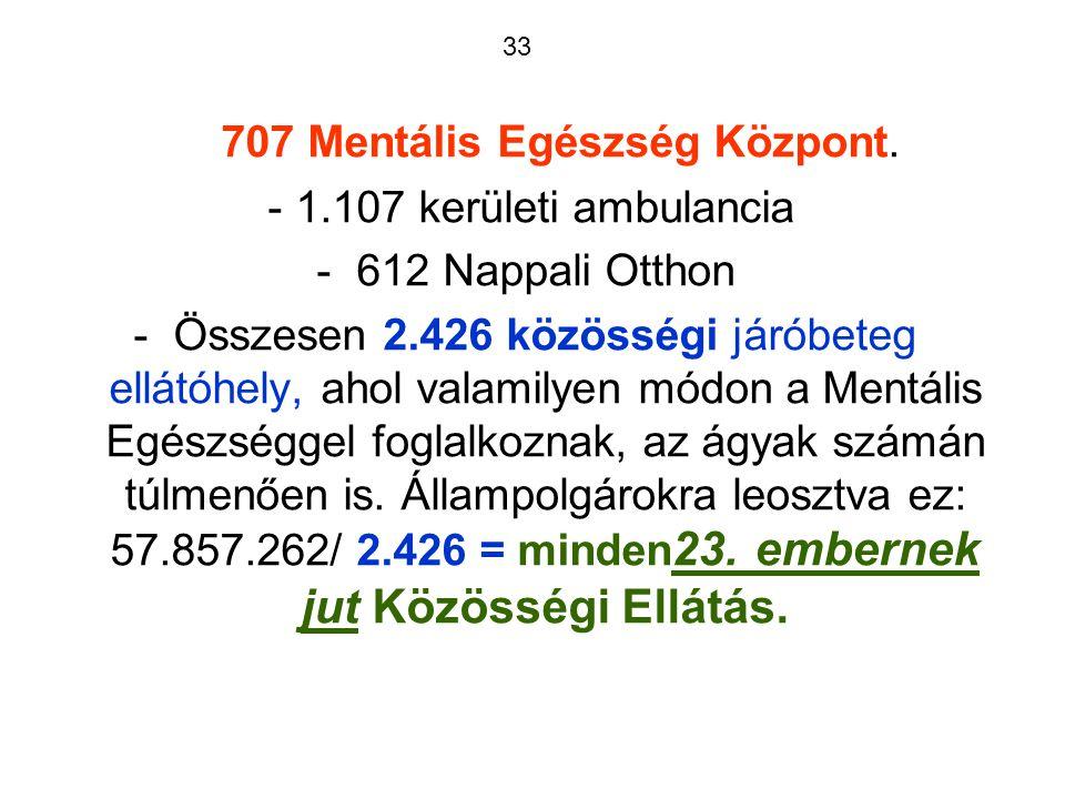 33 707 Mentális Egészség Központ.