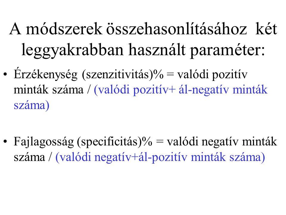 A módszerek összehasonlításához két leggyakrabban használt paraméter: Érzékenység (szenzitivitás)% = valódi pozitív minták száma / (valódi pozitív+ ál-negatív minták száma) Fajlagosság (specificitás)% = valódi negatív minták száma / (valódi negatív+ál-pozitív minták száma)