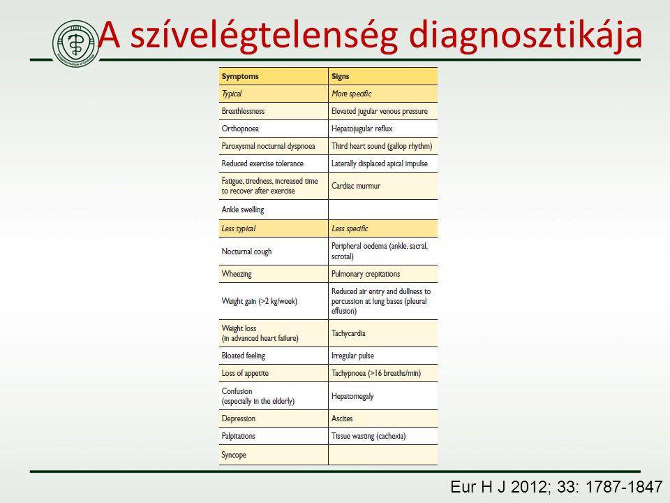 A szívelégtelenség diagnosztikája Eur H J 2012; 33: 1787-1847