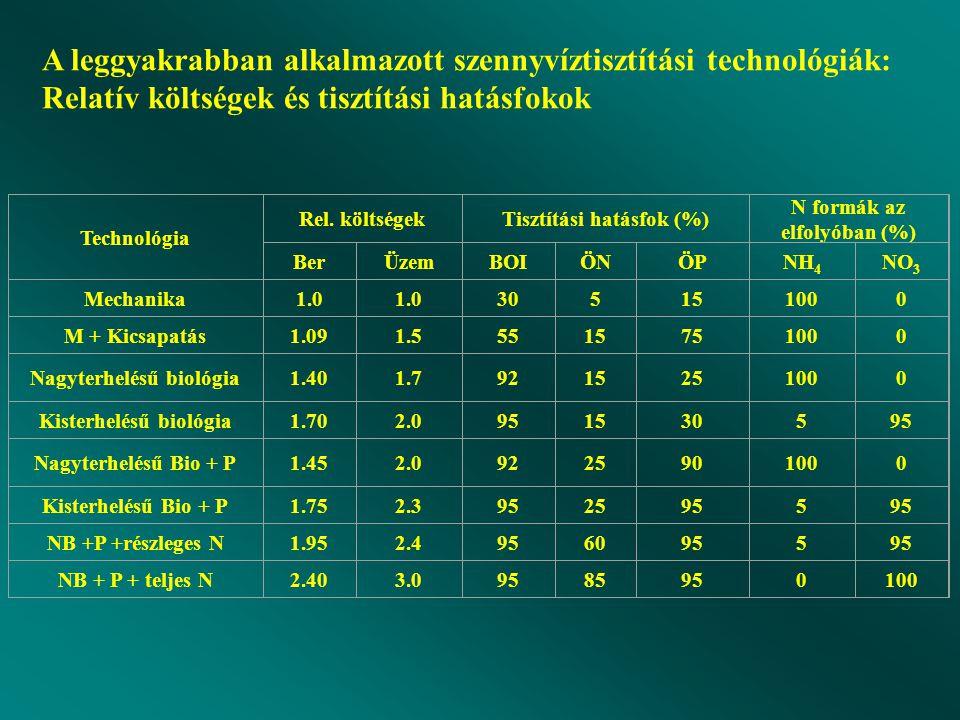 A leggyakrabban alkalmazott szennyvíztisztítási technológiák: Relatív költségek és tisztítási hatásfokok Technológia Rel.