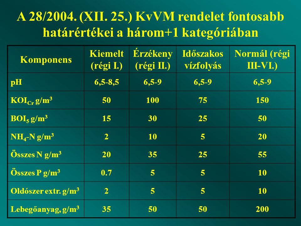 Komponens Kiemelt (régi I.) Érzékeny (régi II.) Időszakos vízfolyás Normál (régi III-VI.) pH6,5-8,56,5-9 KOI Cr g/m 3 5010075150 BOI 5 g/m 3 15302550 NH 4 -N g/m 3 210520 Összes N g/m 3 20352555 Összes P g/m 3 0.75510 Oldószer extr.
