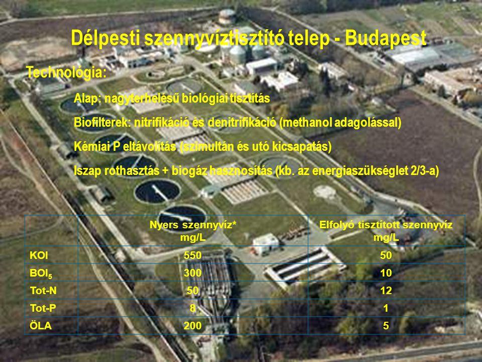Nyers szennyvíz* mg/L Elfolyó tisztított szennyvíz mg/L KOI55050 BOI 5 30010 Tot-N5012 Tot-P81 ÖLA2005 Délpesti szennyvíztisztító telep - Budapest Technológia: Alap: nagyterhelésű biológiai tisztítás Biofilterek: nitrifikáció és denitrifikáció (methanol adagolással) Kémiai P eltávolítás (szimultán és utó kicsapatás) Iszap rothasztás + biogáz hasznosítás (kb.