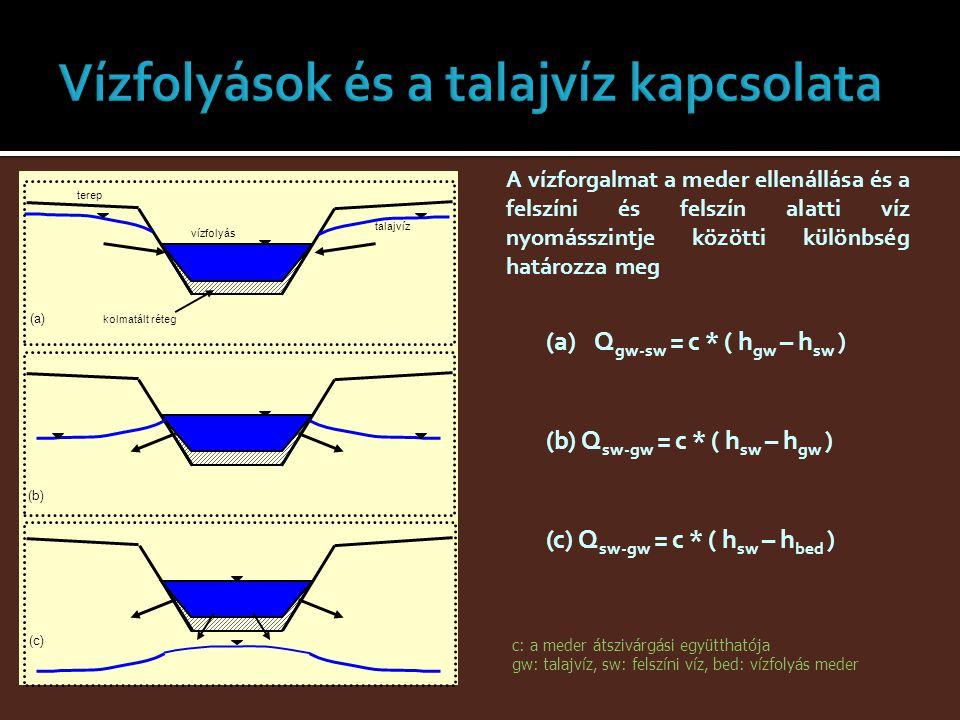 A vízforgalmat a meder ellenállása és a felszíni és felszín alatti víz nyomásszintje közötti különbség határozza meg (a)Q gw-sw = c * ( h gw – h sw )