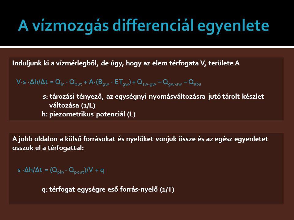 Induljunk ki a vízmérlegből, de úgy, hogy az elem térfogata V, területe A V·s ·Δh/Δt = Q in - Q out + A·(B gw - ET gw ) + Q sw-gw – Q gw-sw – Q abs s: