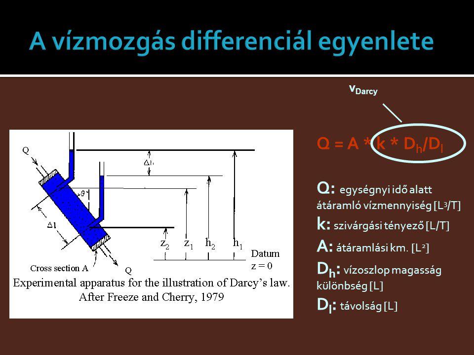 Q = A * k * D h /D l Q: egységnyi idő alatt átáramló vízmennyiség [L 3 /T] k: szivárgási tényező [L/T] A: átáramlási km. [L 2 ] D h : vízoszlop magass