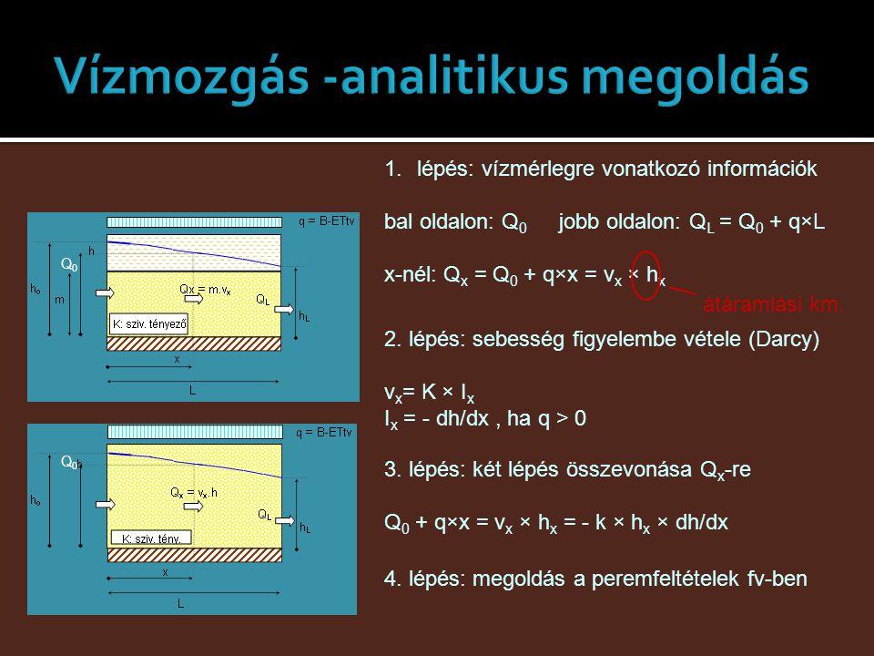 1.lépés: vízmérlegre vonatkozó információk bal oldalon: Q 0 jobb oldalon: Q L = Q 0 + q×L x-nél: Q x = Q 0 + q×x = v x × h x Q0Q0 Q0Q0 átáramlási km.