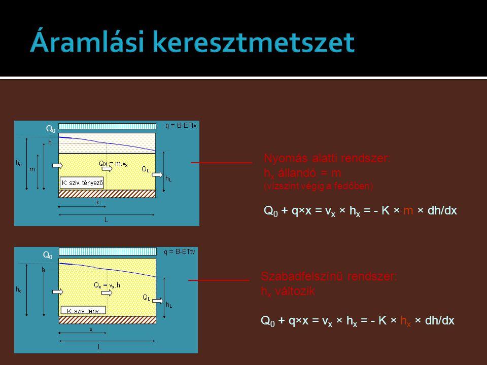 Q0Q0 Q0Q0 Nyomás alatti rendszer: h x állandó = m (vízszint végig a fedőben) Q 0 + q×x = v x × h x = - K × m × dh/dx Szabadfelszínű rendszer: h x vált