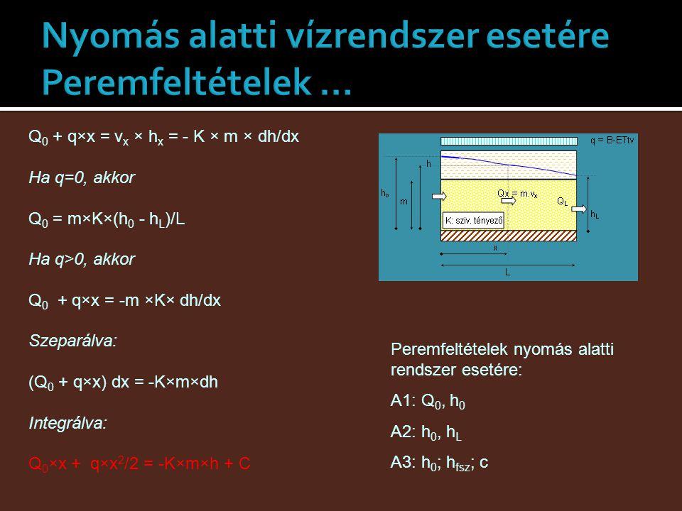 Q 0 + q×x = v x × h x = - K × m × dh/dx Ha q=0, akkor Q 0 = m×K×(h 0 - h L )/L Ha q>0, akkor Q 0 + q×x = -m ×K× dh/dx Szeparálva: (Q 0 + q×x) dx = -K×