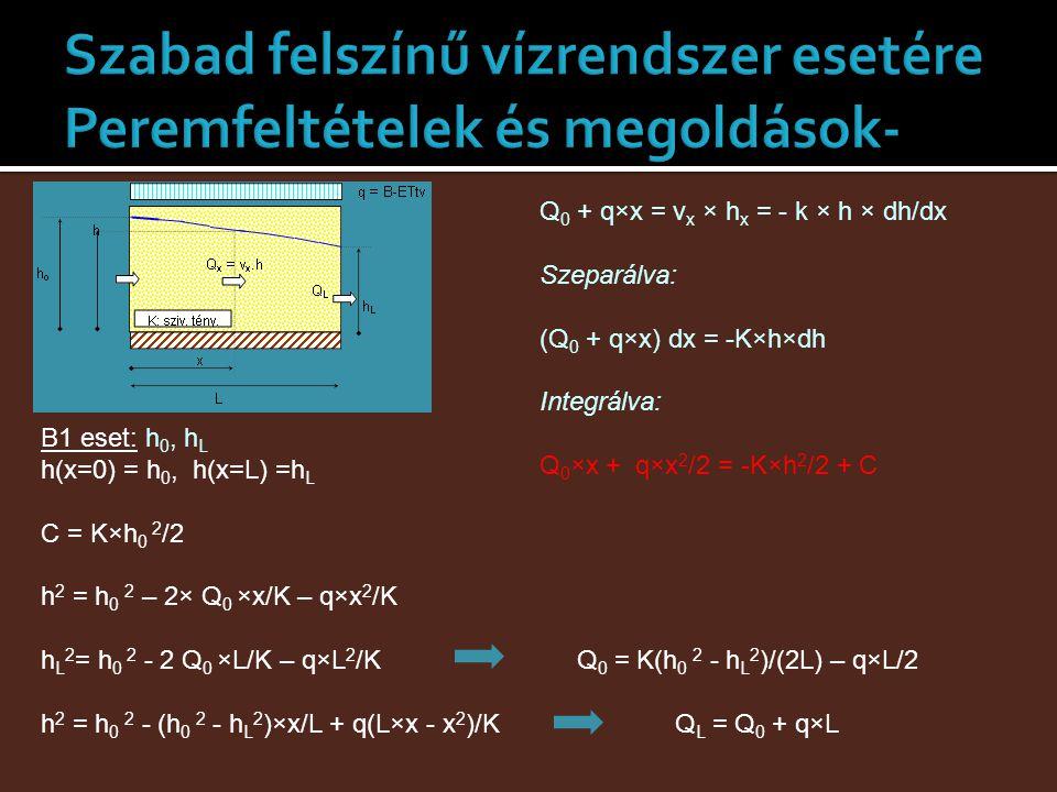 Q 0 + q×x = v x × h x = - k × h × dh/dx Szeparálva: (Q 0 + q×x) dx = -K×h×dh Integrálva: Q 0 ×x + q×x 2 /2 = -K×h 2 /2 + C B1 eset: h 0, h L h(x=0) =