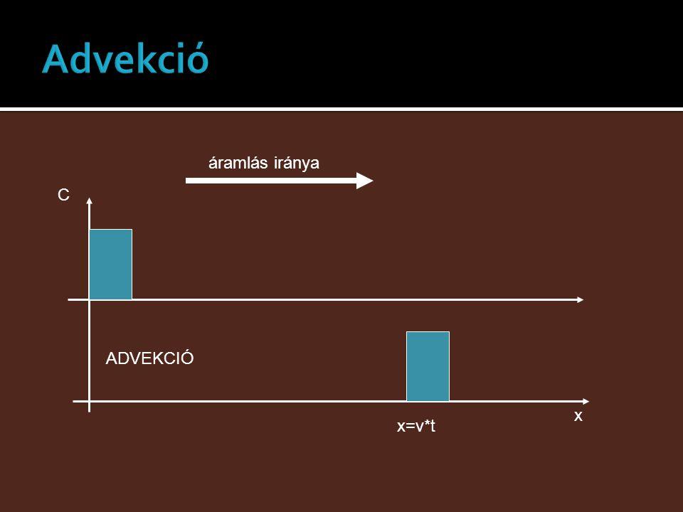 x C ADVEKCIÓ x=v*t áramlás iránya
