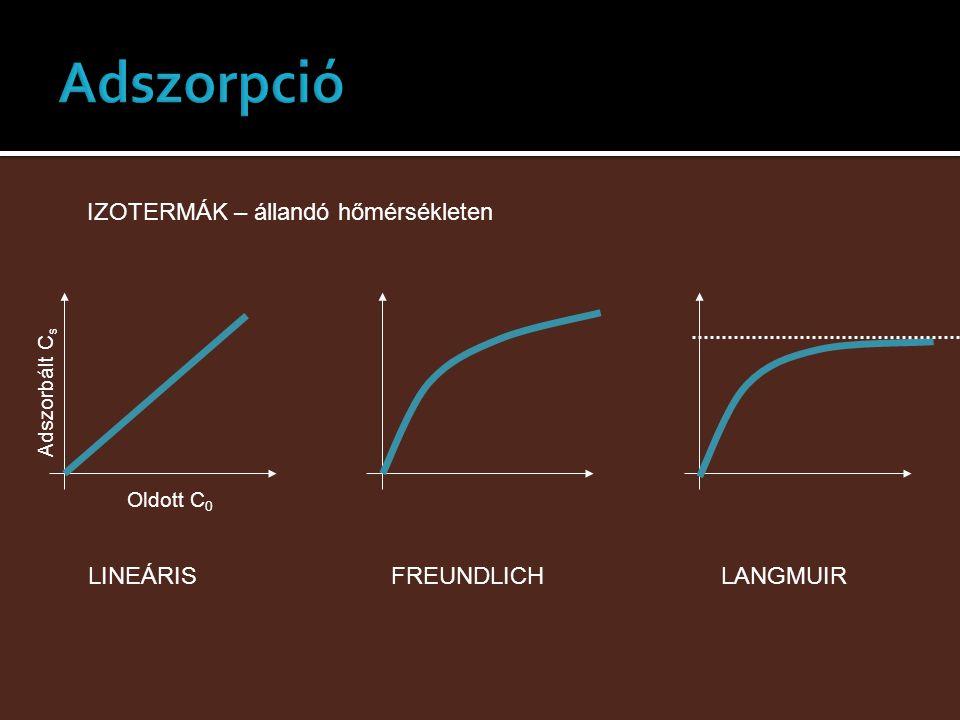 IZOTERMÁK – állandó hőmérsékleten Adszorbált C s Oldott C 0 LINEÁRISFREUNDLICHLANGMUIR
