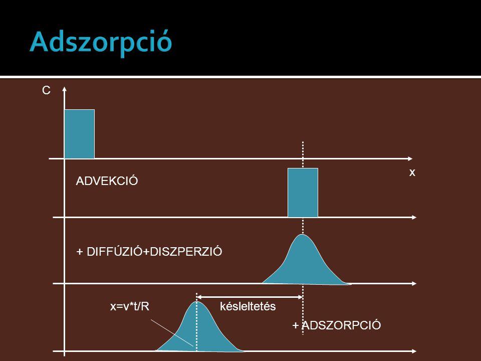 x C ADVEKCIÓ + DIFFÚZIÓ+DISZPERZIÓ + ADSZORPCIÓ késleltetésx=v*t/R