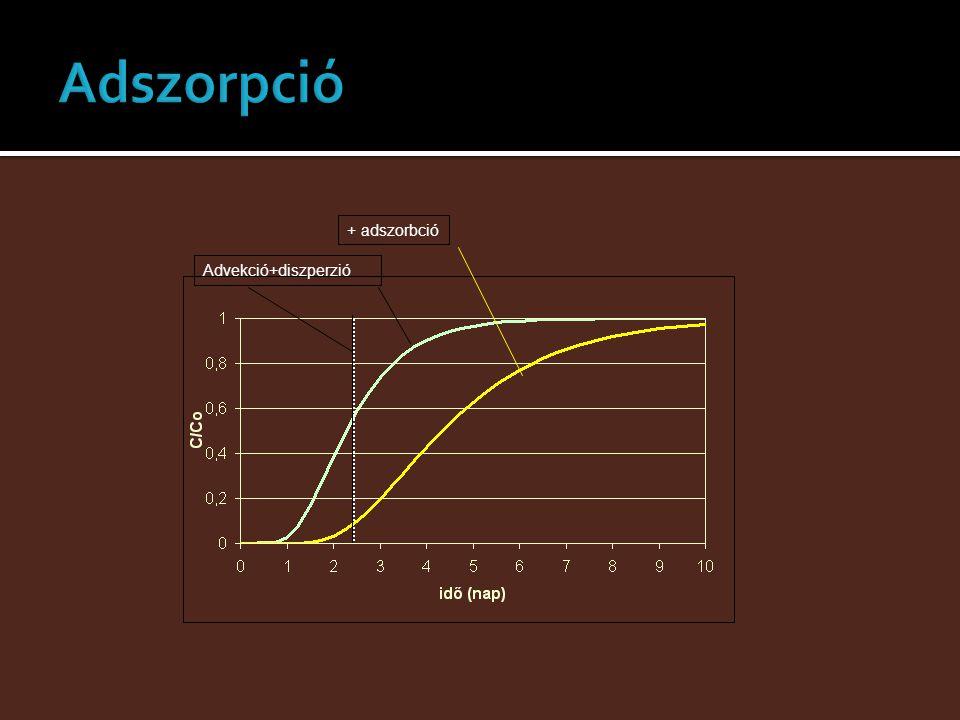 Advekció+diszperzió+ adszorbció