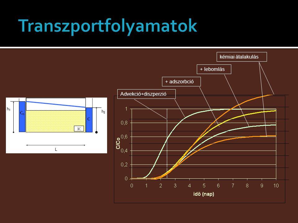 Advekció+diszperzió+ adszorbció+ lebomláskémiai átalakulás