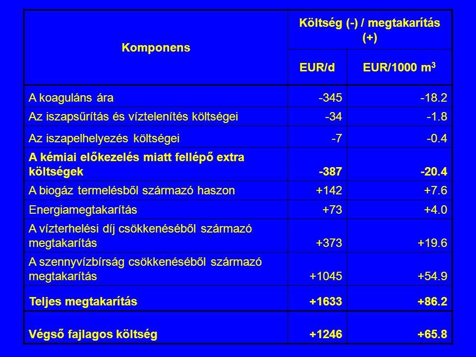 Komponens Költség (-) / megtakarítás (+) EUR/dEUR/1000 m 3 A koaguláns ára-345-18.2 Az iszapsűrítás és víztelenítés költségei-34-1.8 Az iszapelhelyezé