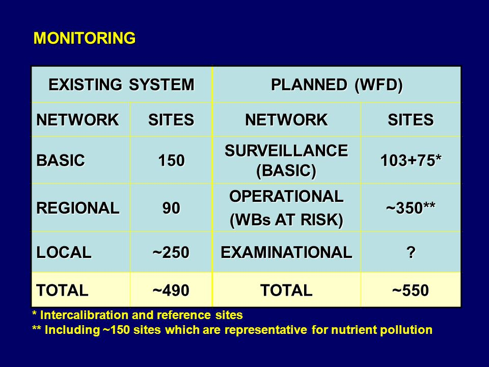 MONITORING EXISTING SYSTEM PLANNED (WFD) NETWORKSITESNETWORKSITES BASIC150 SURVEILLANCE (BASIC) 103+75* REGIONAL90OPERATIONAL (WBs AT RISK) ~350** LOCAL ~250 EXAMINATIONAL.
