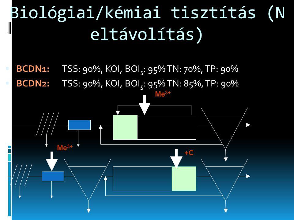 Biológiai/kémiai tisztítás (N eltávolítás)  BCDN1: TSS: 90%, KOI, BOI 5 : 95% TN: 70%, TP: 90%  BCDN2: TSS: 90%, KOI, BOI 5 : 95% TN: 85%, TP: 90% M