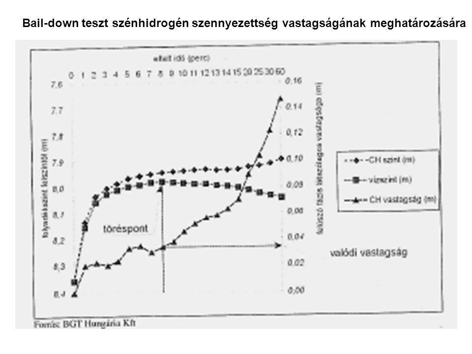 Bail-down teszt szénhidrogén szennyezettség vastagságának meghatározására