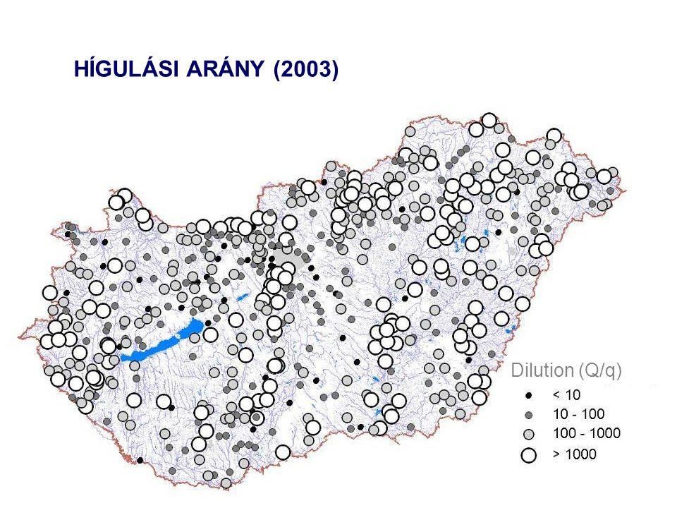 HÍGULÁSI ARÁNY (2003) Dilution (Q/q)