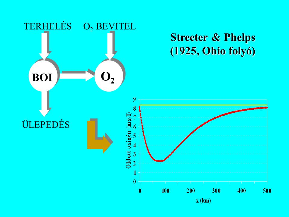 Példa: Szennyvízbevezetés hatása a befogadó oldott oxigén koncentrációjára (1 D, permanens) Települési szennyvíz jellemzői:LE 120 000 BOI 5 koncentráció: 600 mg/l Kjeldahl N: 120 * 4.57 = 548 mg/l q = 120 000 * 0.1 = 12000 m 3 /nap = 0.14 m 3 /s Befogadó vízfolyás jellemzői:Háttér koncentrációk: L h = 5 mg/l, C h = 8 mg/l T = 25 C, v = 0.5 m/s, Q = 15 m 3 /s, Cs = 8.4 mg/l k 1 = 0.42 1/nap, k 2 = 0.7 1/nap Kezdeti értékek: L 0 = 16.6 mg/l, D 0 = 0.47 mg/l Kritikus hely: t krit = 1.9 nap, x krit = 82 km C min = 3.6 mg/l Hígulás szerepe