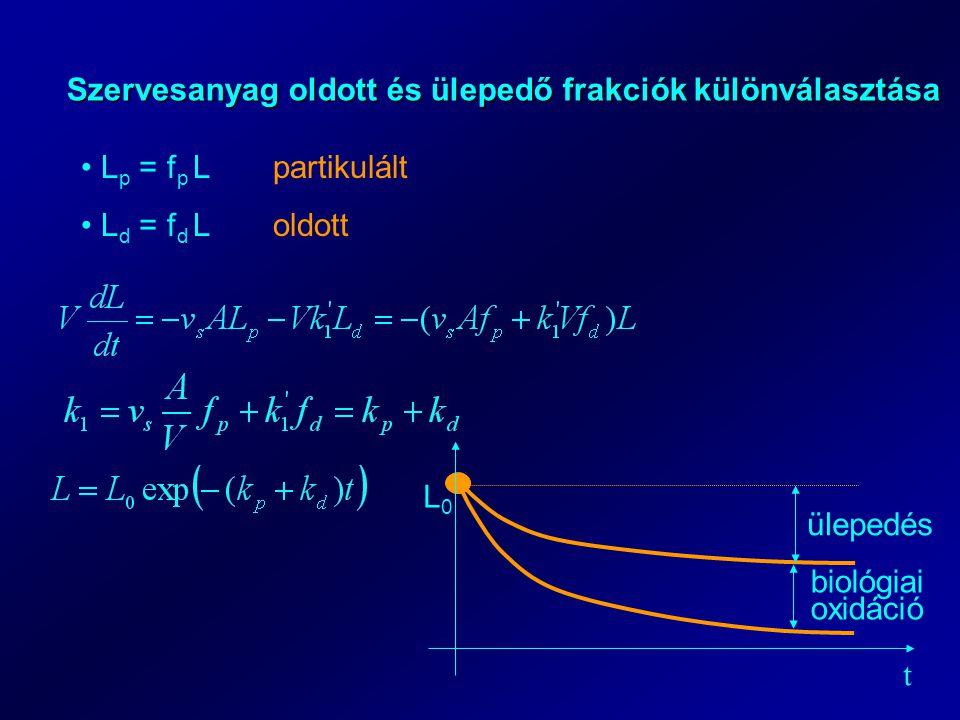 Szervesanyag oldott és ülepedő frakciók különválasztása L p = f p Lpartikulált L d = f d Loldott t L0L0 ülepedés biológiai oxidáció