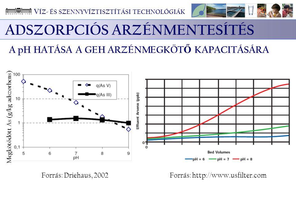 ADSZORPCIÓS ARZÉNMENTESÍTÉS A pH HATÁSA A GEH ARZÉNMEGKÖT Ő KAPACITÁSÁRA Megköt ő dött As (g/kg adszorbens) Forrás: Driehaus, 2002Forrás: http://www.u