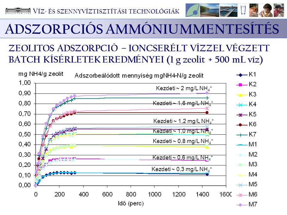 ADSZORPCIÓS AMMÓNIUMMENTESÍTÉS ZEOLITOS ADSZORPCIÓ – IONCSERÉLT VÍZZEL VÉGZETT BATCH KÍSÉRLETEK EREDMÉNYEI (1 g zeolit + 500 mL víz) Kezdeti ~ 2 mg/L
