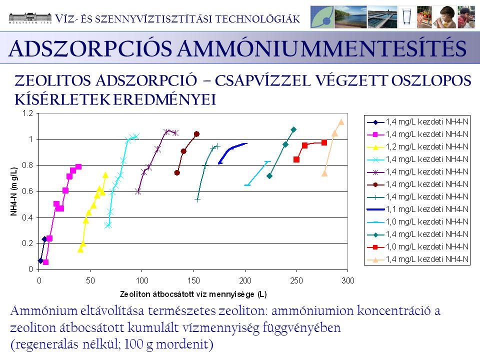 ADSZORPCIÓS AMMÓNIUMMENTESÍTÉS ZEOLITOS ADSZORPCIÓ – CSAPVÍZZEL VÉGZETT OSZLOPOS KÍSÉRLETEK EREDMÉNYEI Ammónium eltávolítása természetes zeoliton: amm