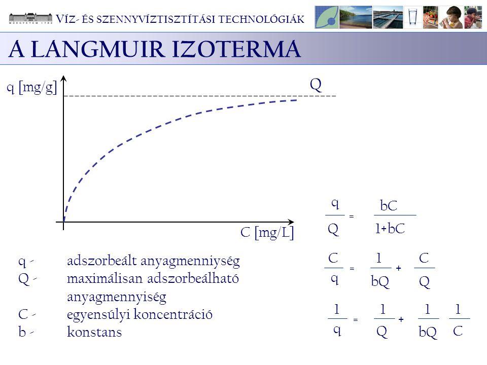 q [mg/g] Q C [mg/L] q Q = bC 1+bC C q = 1 bQ + C Q 1 q = 1 Q + 1 1 C q - adszorbeált anyagmenniység Q - maximálisan adszorbeálható anyagmennyiség C -