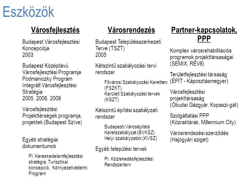 Eszközök Városrendezés Budapest Településszerkezeti Terve (TSZT) 2005 Kétszintű szabályozási tervi rendszer Fővárosi Szabályozási Keretterv (FSZKT) Ke