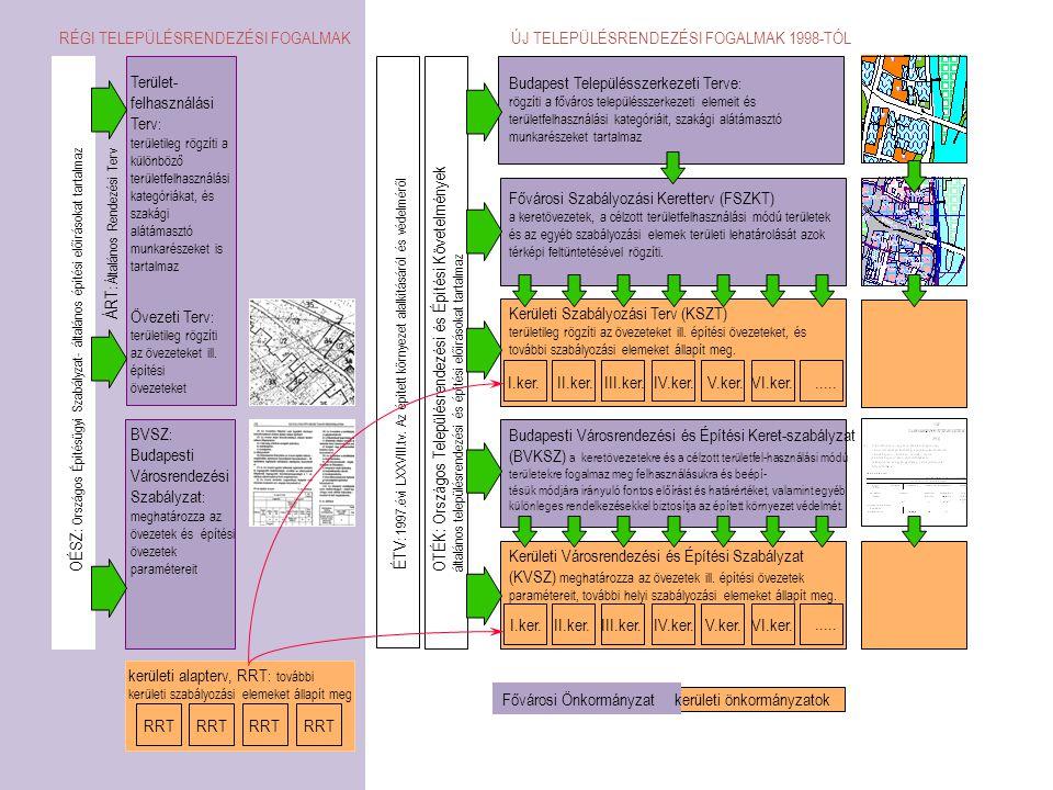 Terület- felhasználási Terv : területileg rögzíti a különböző területfelhasználási kategóriákat, és szakági alátámasztó munkarészeket is tartalmaz I.k