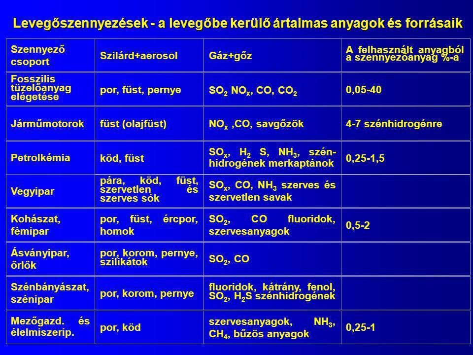 Szennyező csoport Szilárd+aerosolGáz+gőz A felhasznált anyagból a szennyezőanyag %-a Fosszilis tüzelőanyag elégetése por, füst, pernye SO 2 NO x, CO,