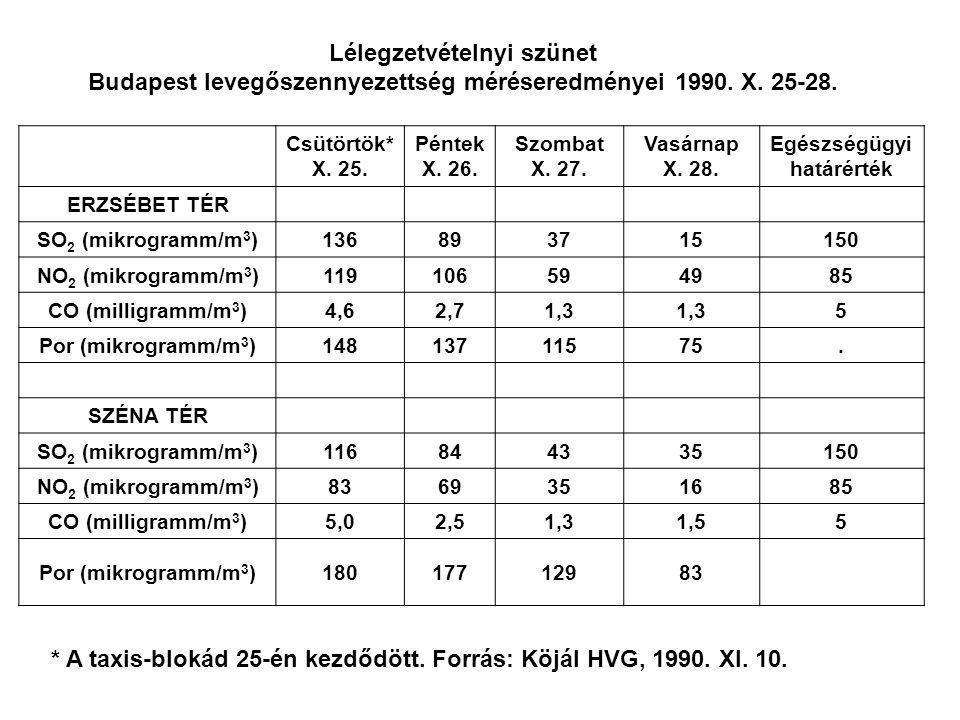 Lélegzetvételnyi szünet Budapest levegőszennyezettség méréseredményei 1990. X. 25-28. Csütörtök* X. 25. Péntek X. 26. Szombat X. 27. Vasárnap X. 28. E