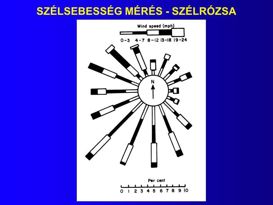 SZÉLSEBESSÉG MÉRÉS - SZÉLRÓZSA